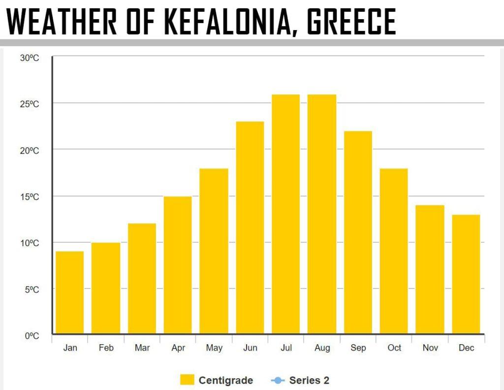 Weather of Kefalonya