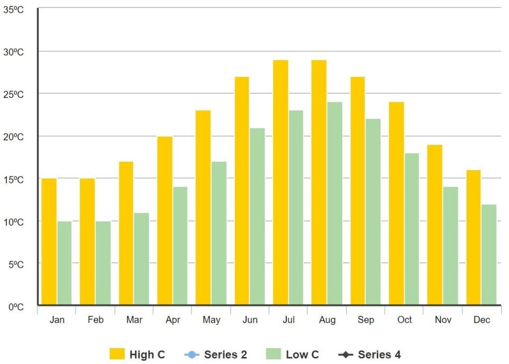 Rhodes Average High/Low Temperature