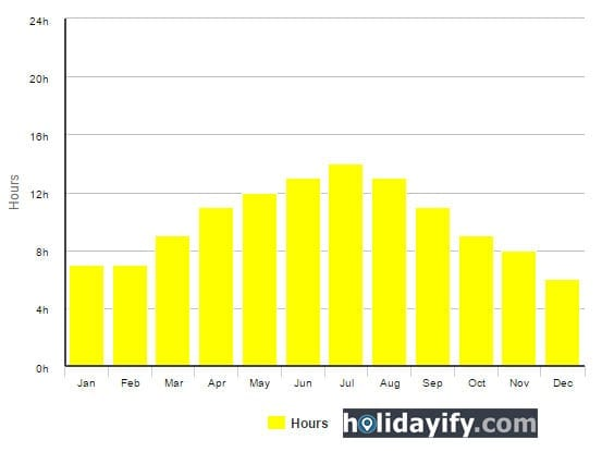 Average Daily Sunshine Hours: Santorini